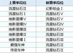 QQ飞车手游s8赛季段位怎么继承 s8赛季段位继承表预览[视频][多图]图片2
