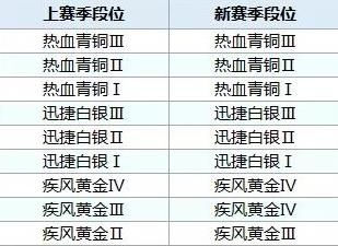QQ飞车手游s8赛季段位怎么继承 s8赛季段位继承表预览[视频][多图]图片3